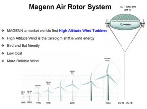 diagram showing high altitude balloon vs traditional turbines