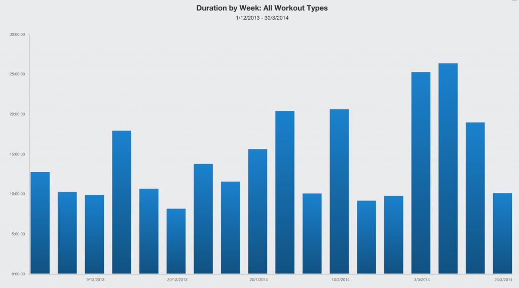 total volume leading up to IMSA